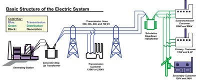 Electric_Power_System_011419A
