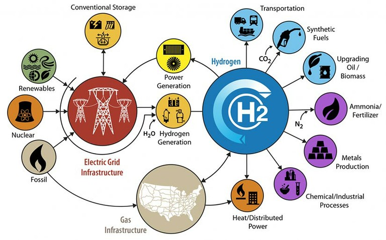 Hydrogen_in_a_Future_Integrated_Energy_System_NREL_101120A