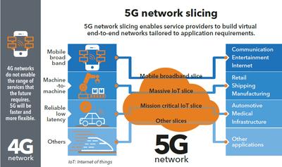 5G Network Slicing_040319A