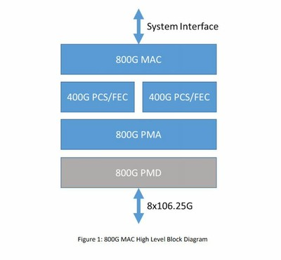 800G_High_Level_Block_Diagram_060520A