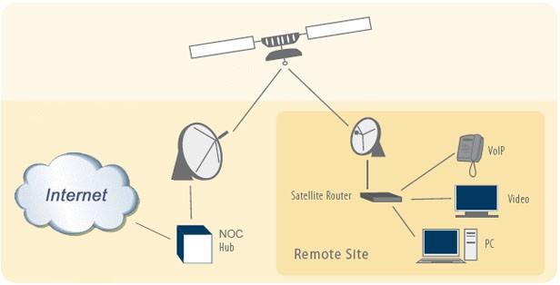 Satellite Internet Network_052620A