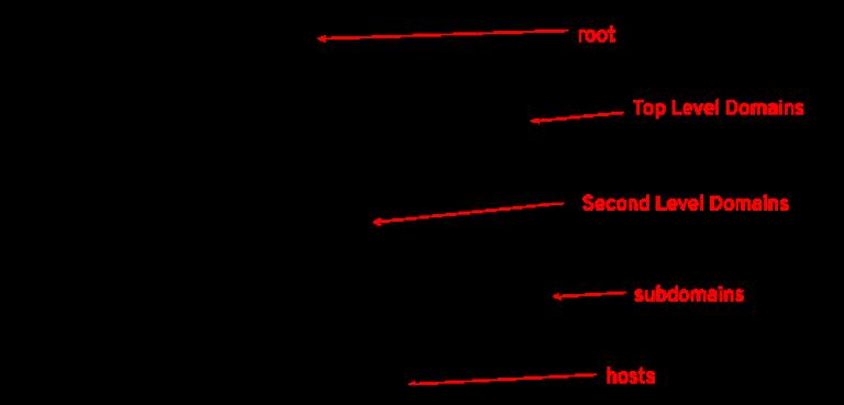 DNS_Hierarchy_Tree_061420A