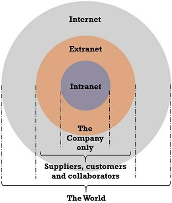 Relation_Between_Internet_Extranet_Intranet_060920A