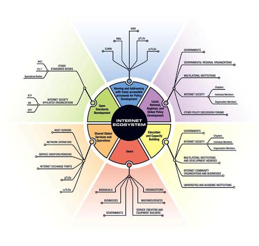 The_Internet_Ecosystem_Internet_Society_061820A