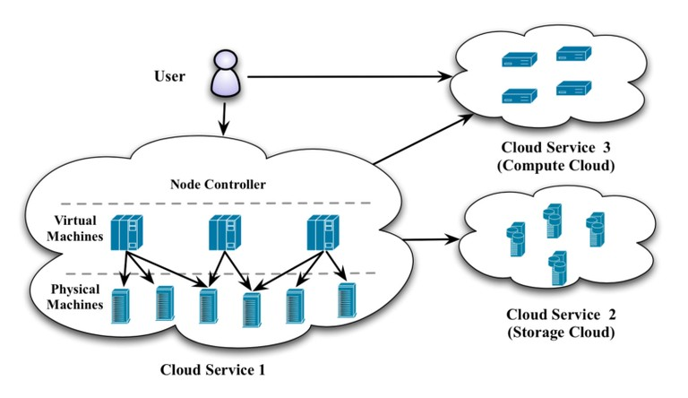 Distributed_Cloud_Infrastructure_1219