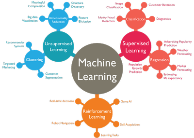 Three_Main_Categories_of_Machine_Learning_072520A